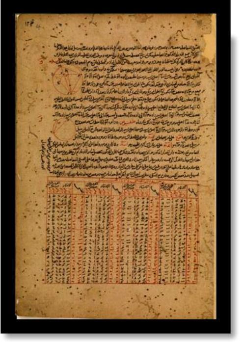 Τρείς πραγματίες τού Μενελάου τού Αλεξανδρέως περὶ ἀστρονομίας καὶ γεωμετρίας, μεταφρασμένες στα αραβικά.